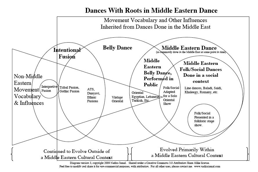 hastánc stílusok műfajok Dances With Roots in Middle Eastern Dance