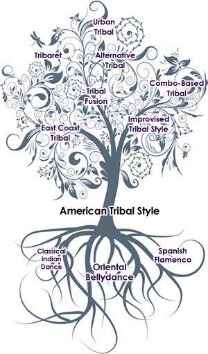 ATS és a törzsi stílusok családfája